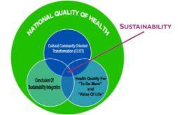 Pembangunan Kesehatan Berkelanjutan : Cultural Community Oriented dan Interconectedness